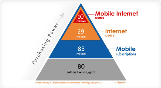 Digital Scene in Egypt